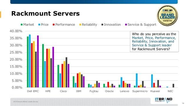 2019 Servers Brand Leader Survey Rackmount Servers 14 0.00% 5.00% 10.00% 15.00% 20.00% 25.00% 30.00% 35.00% 40.00% Dell EM...