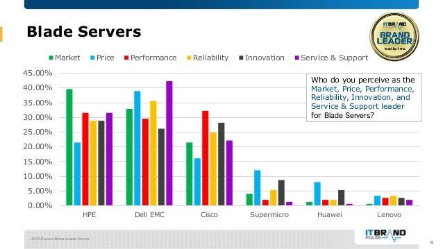 2019 Servers Brand Leader Survey Blade Servers 15 0.00% 5.00% 10.00% 15.00% 20.00% 25.00% 30.00% 35.00% 40.00% 45.00% HPE ...