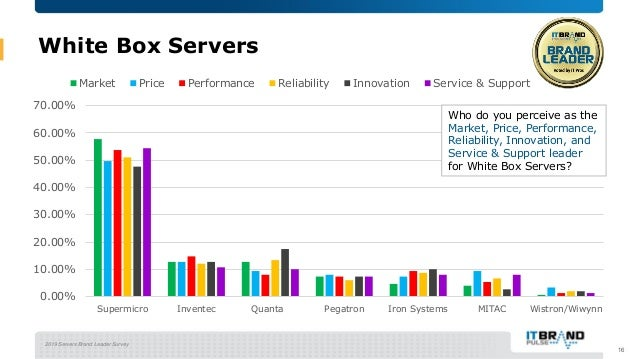 2019 Servers Brand Leader Survey White Box Servers 16 0.00% 10.00% 20.00% 30.00% 40.00% 50.00% 60.00% 70.00% Supermicro In...
