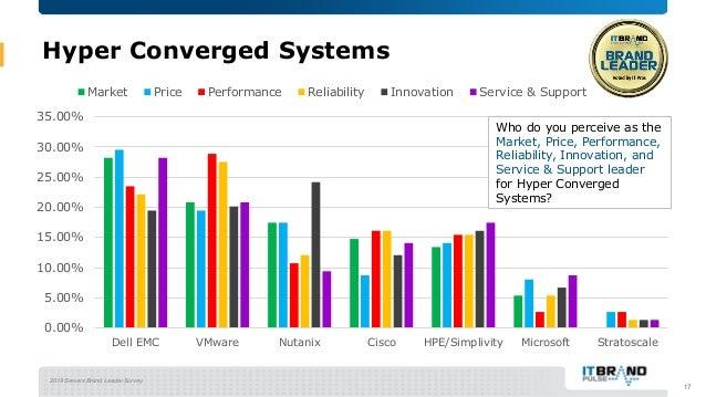 2019 Servers Brand Leader Survey Hyper Converged Systems 17 0.00% 5.00% 10.00% 15.00% 20.00% 25.00% 30.00% 35.00% Dell EMC...
