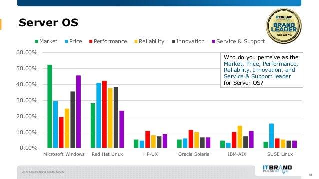 2019 Servers Brand Leader Survey Server OS 18 0.00% 10.00% 20.00% 30.00% 40.00% 50.00% 60.00% Microsoft Windows Red Hat Li...