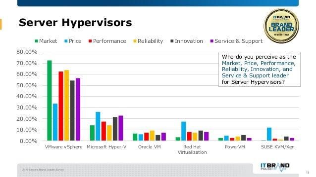 2019 Servers Brand Leader Survey Server Hypervisors 19 0.00% 10.00% 20.00% 30.00% 40.00% 50.00% 60.00% 70.00% 80.00% VMwar...
