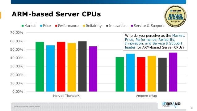 2019 Servers Brand Leader Survey ARM-based Server CPUs 21 0.00% 10.00% 20.00% 30.00% 40.00% 50.00% 60.00% 70.00% Marvell T...