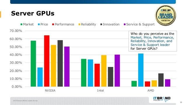 2019 Servers Brand Leader Survey Server GPUs 22 0.00% 10.00% 20.00% 30.00% 40.00% 50.00% 60.00% 70.00% NVIDIA Intel AMD Ma...