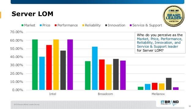 2019 Servers Brand Leader Survey Server LOM 23 0.00% 10.00% 20.00% 30.00% 40.00% 50.00% 60.00% 70.00% Intel Broadcom Mella...