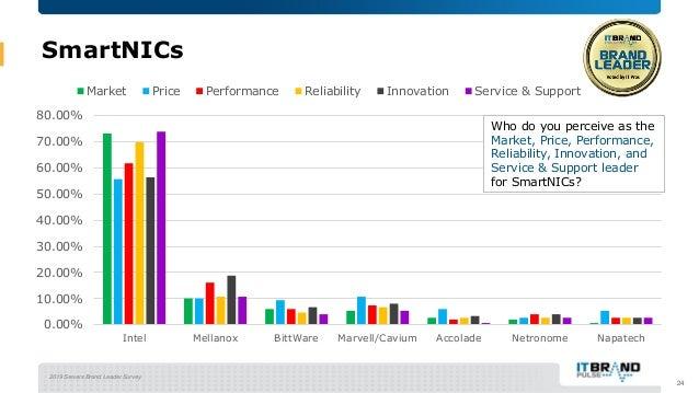 2019 Servers Brand Leader Survey SmartNICs 24 0.00% 10.00% 20.00% 30.00% 40.00% 50.00% 60.00% 70.00% 80.00% Intel Mellanox...