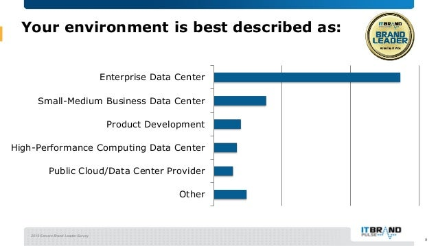2019 Servers Brand Leader Survey Your environment is best described as: Other Public Cloud/Data Center Provider High-Perfo...
