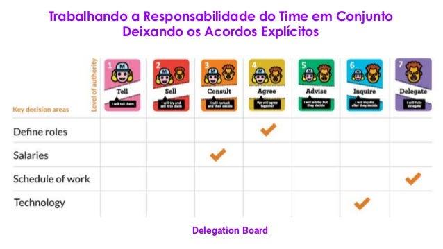 Trabalhando a Responsabilidade do Time em Conjunto Deixando os Acordos Explícitos Delegation Board