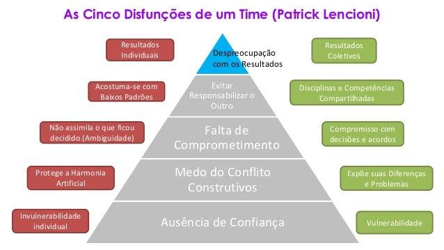 As Cinco Disfunções de um Time (Patrick Lencioni) Falta de Comprometimento Medo do Conflito Construtivos Ausência de Confi...