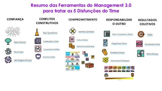 Resumo das Ferramentas do Management 3.0 para tratar as 5 Disfunções do Time CONFIANÇA CONFLITOS CONSTRUTIVOS COMPROMETIME...