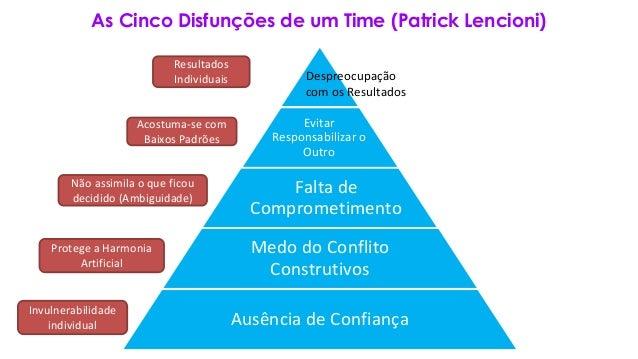 As Cinco Disfunções de um Time (Patrick Lencioni) Evitar Responsabilizar o Outro Falta de Comprometimento Medo do Conflito...