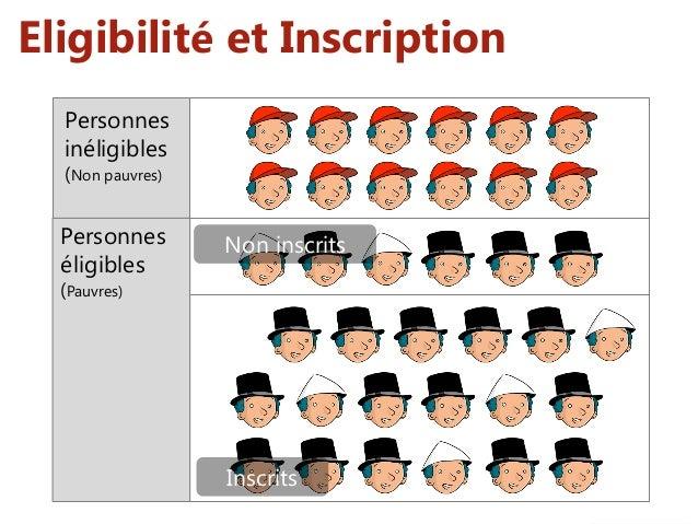 Eligibilité et Inscription Personnes inéligibles (Non pauvres) Personnes éligibles (Pauvres) Inscrits Non inscrits