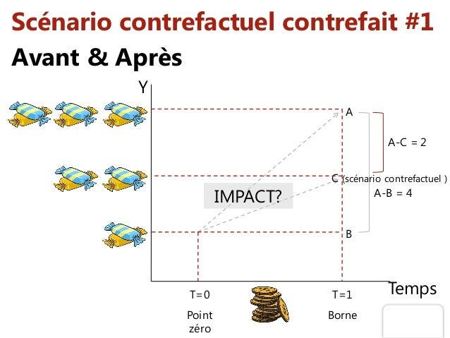 Scénario contrefactuel contrefait #1 Y TempsT=0 Point zéro T=1 Borne A-B = 4 A-C = 2 IMPACT? B A C (scénario contrefactuel...