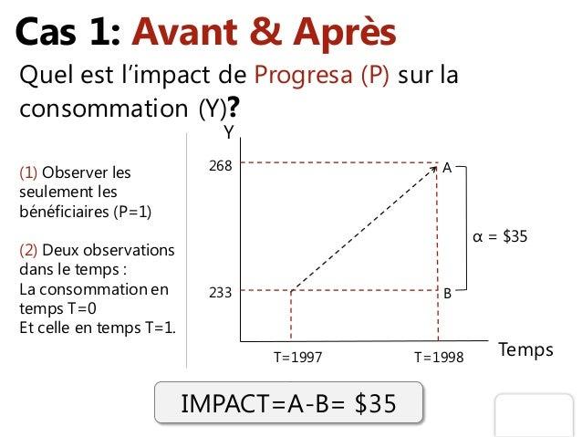 Cas 1: Avant & Après Quel est l'impact de Progresa (P) sur la consommation (Y)? Y TempsT=1997 T=1998 α = $35 IMPACT=A-B= $...