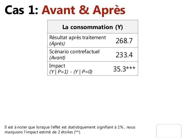 Cas 1: Avant & Après Il est à noter que lorsque l'effet est statistiquement signifiant à 1% , nous marquons l'impact estim...