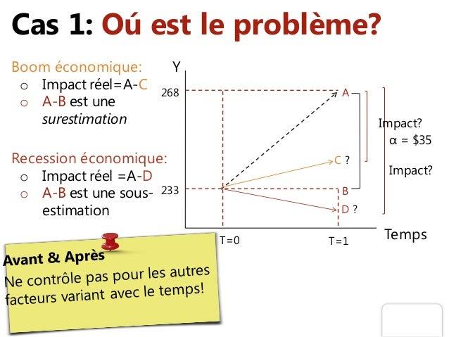 Cas 1: Oú est le problème? Y TempsT=0 T=1 α = $35 B A 233 268 Boom économique: o Impact réel=A-C o A-B est une surestimati...