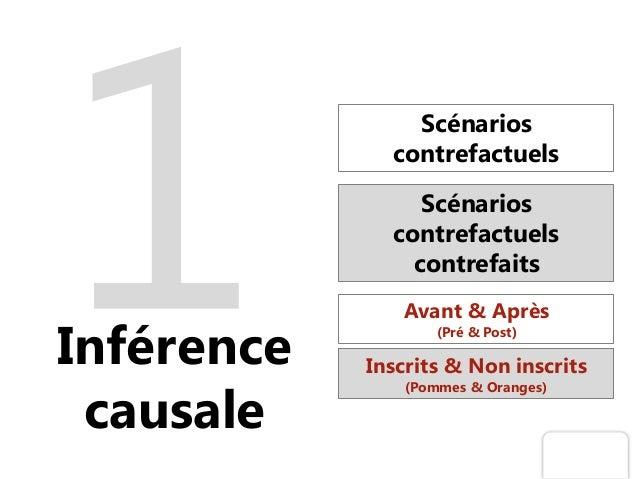 Inférence causale Scénarios contrefactuels Scénarios contrefactuels contrefaits Avant & Après (Pré & Post) Inscrits & Non ...
