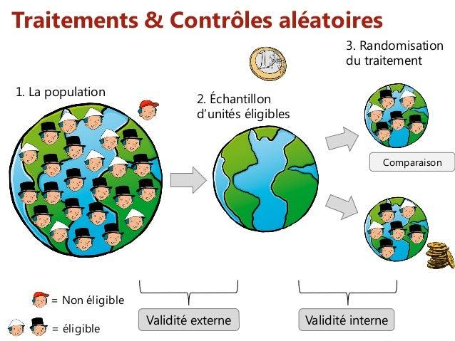 = Non éligible Traitements & Contrôles aléatoires = éligible 1. La population Validité externe 2. Échantillon d'unités éli...