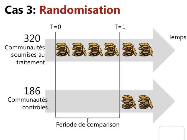 Cas 3: Randomisation Communautés soumises au traitement 320 Communautés contrôles 186 Temps T=1T=0 Période de comparison