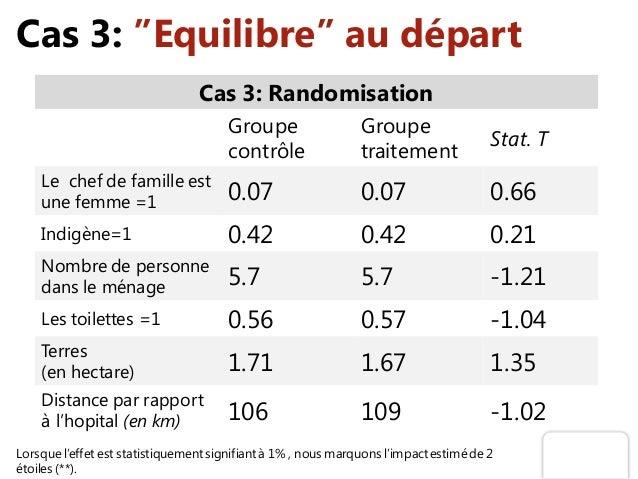 """Cas 3: """"Equilibre"""" au départ Cas 3: Randomisation Groupe contrôle Groupe traitement Stat. T Le chef de famille est une fem..."""