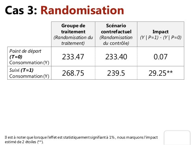 Cas 3: Randomisation Groupe de traitement (Randomisation du traitement) Scénario contrefactuel (Randomisation du contrôle)...