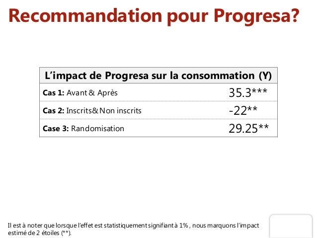 Recommandation pour Progresa? Il est à noter que lorsque l'effet est statistiquement signifiant à 1% , nous marquons l'imp...