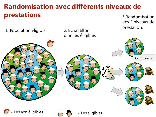 = Les non éligibles Randomisation avec différents niveaux de prestations = Les éligibles 1. Population éligible 2. Échanti...