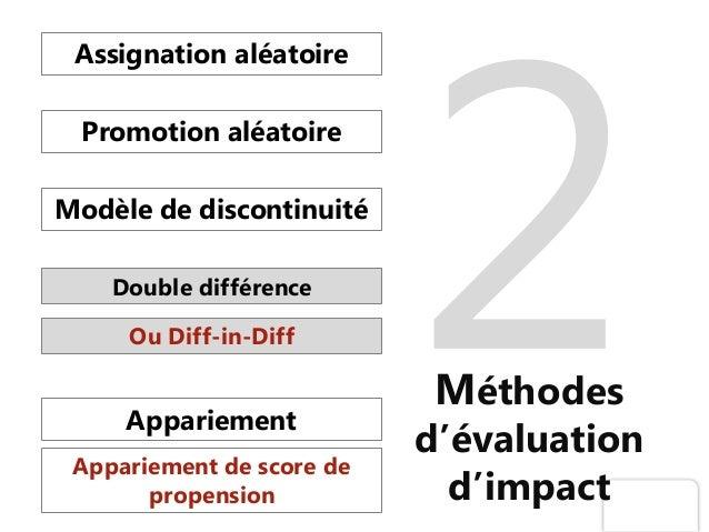 Méthodes d'évaluation d'impact Assignation aléatoire Modèle de discontinuité Ou Diff-in-Diff Promotion aléatoire Double di...