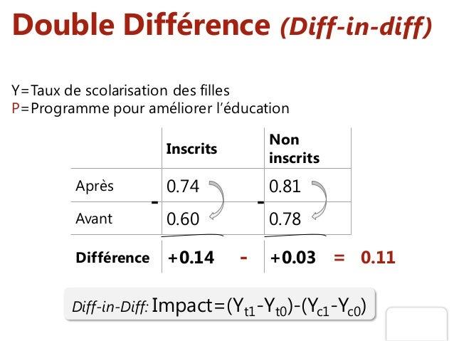 Double Différence (Diff-in-diff) Y=Taux de scolarisation des filles P=Programme pour améliorer l'éducation Diff-in-Diff: I...