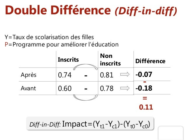 Double Différence (Diff-in-diff) Diff-in-Diff: Impact=(Yt1-Yc1)-(Yt0-Yc0) Y=Taux de scolarisation des filles P=Programme p...