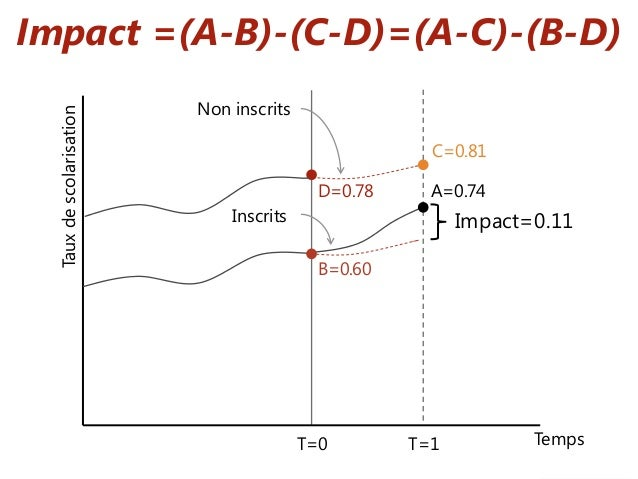 Impact =(A-B)-(C-D)=(A-C)-(B-D) Tauxdescolarisation B=0.60 C=0.81 D=0.78 T=0 T=1 Temps Inscrits Non inscrits Impact=0.11 A...
