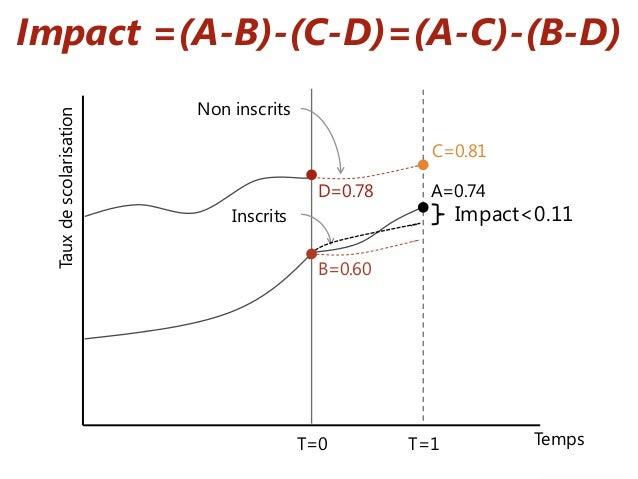 Impact =(A-B)-(C-D)=(A-C)-(B-D) Tauxdescolarisation Impact<0.11 B=0.60 A=0.74 C=0.81 D=0.78 T=0 T=1 Temps Inscrits Non ins...