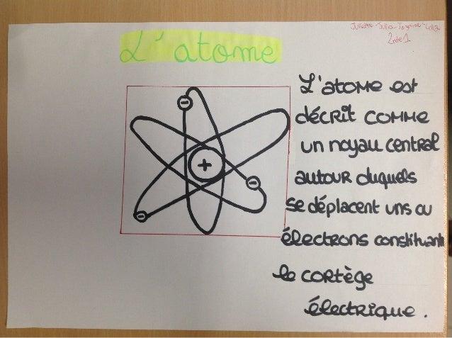 201 modèles de l'atome posters