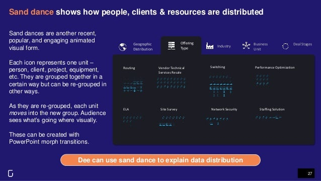 Sand dance shows how people, clients & resources are distributed 27 Dee can use sand dance to explain data distribution Of...