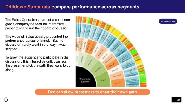 Drilldown Sunbursts compare performance across segments 29 Dee can allow presenters to chart their own path The Sales Oper...