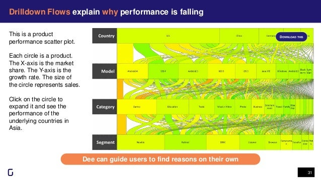 Drilldown Flows explain why performance is falling 31 Dee can guide users to find reasons on their own This is a product p...