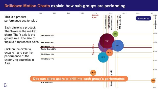 Growth Rate ShareValue Market Share: 22% MarketGrowth:9.4% -40% -30% -20% -10% 0% 10% 20% 30% 40% +0% +5% +10% +15% +20% +...