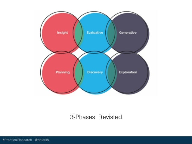 #PracticalResearch @dafark8 Landscape Analysis