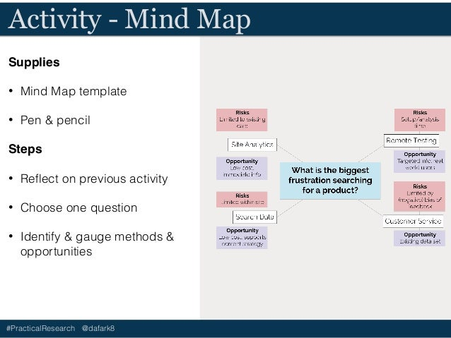 #PracticalResearch @dafark8 Discuss - Mind Map • Did writing doesn't the risks / opportunities change your perception of t...