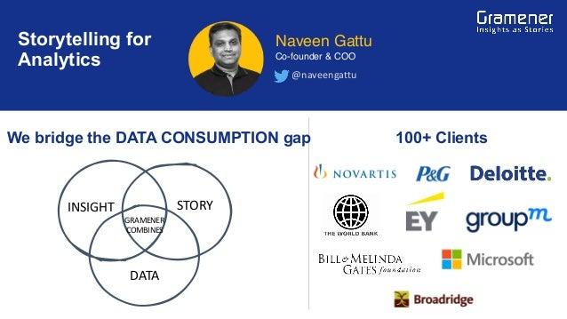 100+ Clients @naveengattu Naveen Gattu Co-founder & COO We bridge the DATA CONSUMPTION gap Storytelling for Analytics INSI...