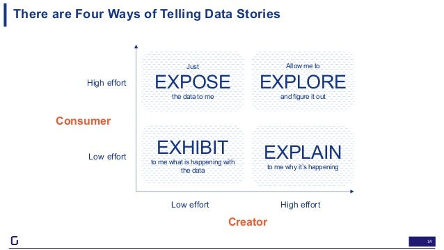 14 Just EXPOSE the data to me EXHIBIT to me what is happening with the data EXPLAIN to me why it's happening Allow me to E...