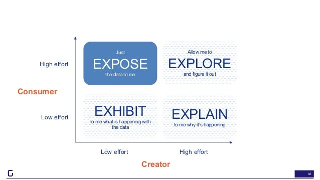 16 Just EXPOSE the data to me EXHIBIT to me what is happening with the data EXPLAIN to me why it's happening Allow me to E...