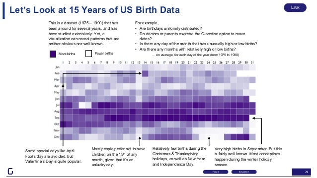 21 This is a dataset (1975 – 1990) that has been around for several years, and has been studied extensively. Yet, a visual...