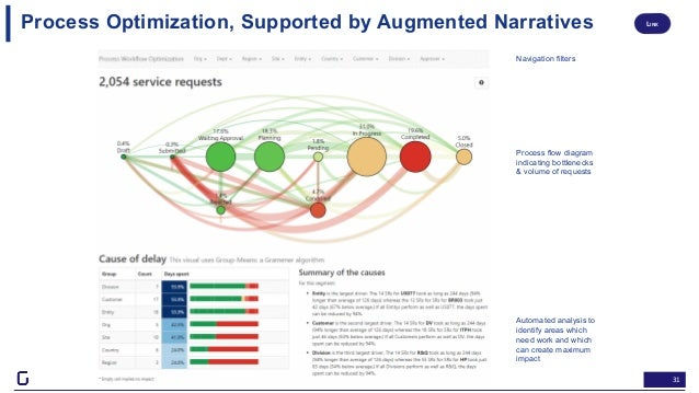 31 Process Optimization, Supported by Augmented Narratives Navigation filters Process flow diagram indicating bottlenecks ...