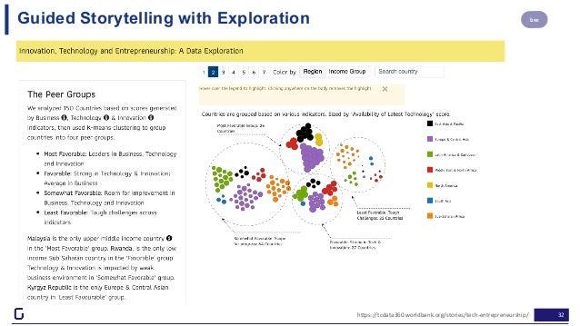 32https://tcdata360.worldbank.org/stories/tech-entrepreneurship/ LINKGuided Storytelling with Exploration