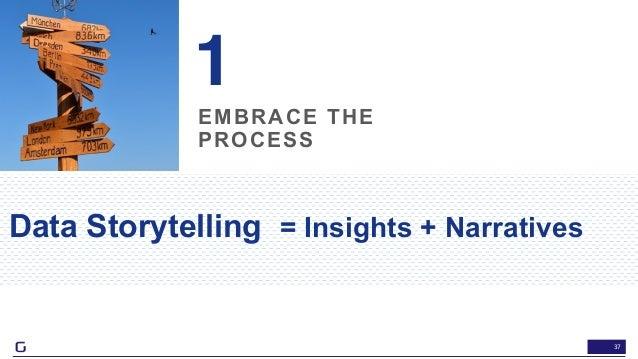 37 EMBRACE THE PROCESS 1 Data Storytelling = Insights + Narratives