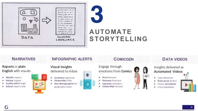 39 AUTOMATE STORYTELLING 3 Reports in plain English with visuals Ø Wealth reports Ø Patient reports Ø Loyalty point usage ...