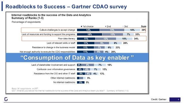"""4 Roadblocks to Success – Gartner CDAO survey Credit: Gartner """"Consumption of Data as key enabler """""""