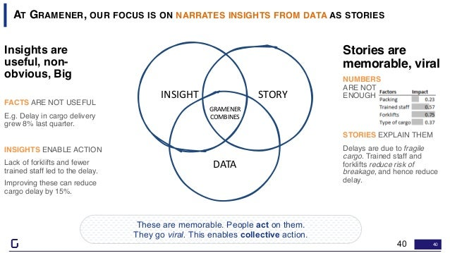 40 AT GRAMENER, OUR FOCUS IS ON NARRATES INSIGHTS FROM DATA AS STORIES Stories are memorable, viral NUMBERS ARE NOT ENOUGH...
