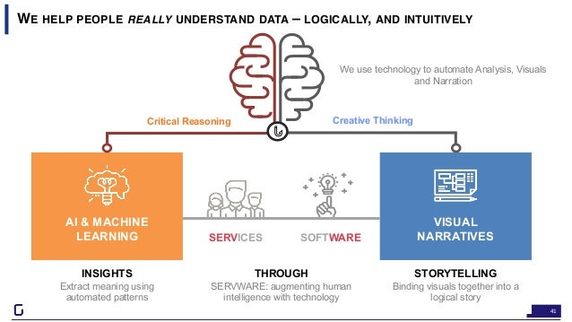 41 WE HELP PEOPLE REALLY UNDERSTAND DATA – LOGICALLY, AND INTUITIVELY 41 We use technology to automate Analysis, Visuals a...